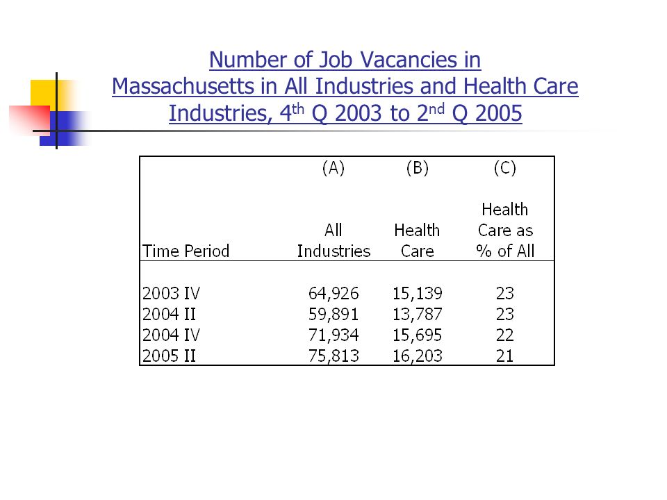 Number of Job Vacancies in Massachusetts in All Industries and Health Care Industries, 4 th Q 2003 to 2 nd Q 2005