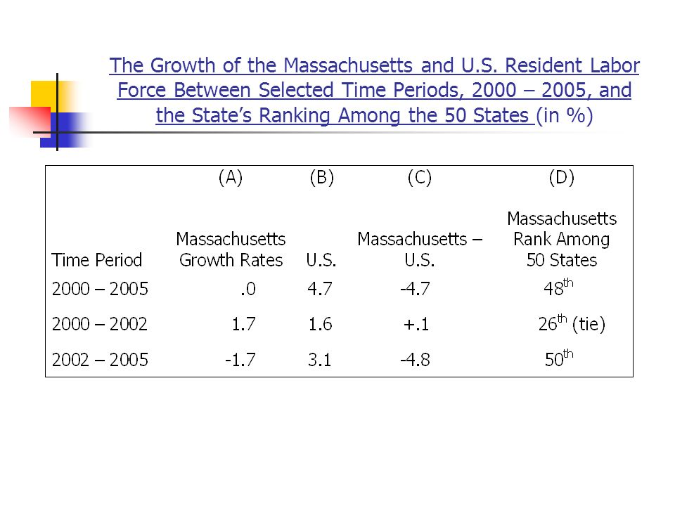 The Growth of the Massachusetts and U.S.