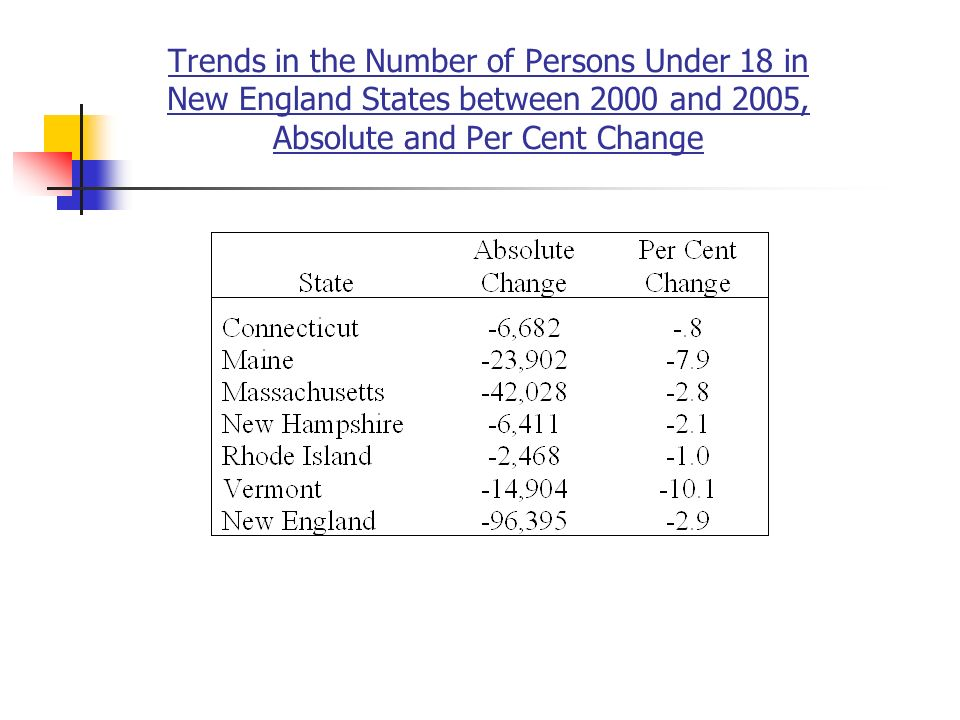 Trends in the Number of Persons Under 18 in New England States between 2000 and 2005, Absolute and Per Cent Change