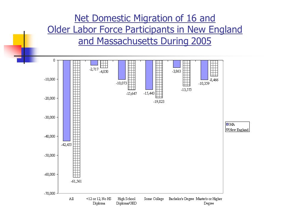 Net Domestic Migration of 16 and Older Labor Force Participants in New England and Massachusetts During 2005