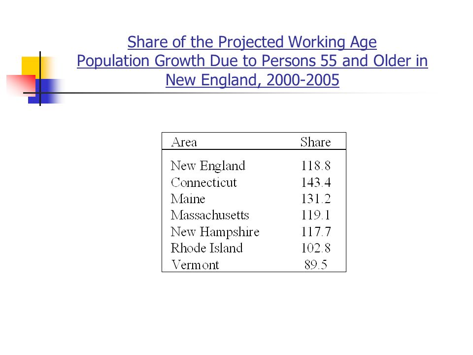 Share of the Projected Working Age Population Growth Due to Persons 55 and Older in New England,