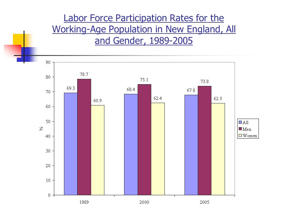 Labor Force Participation Rates for the Working-Age Population in New England, All and Gender,