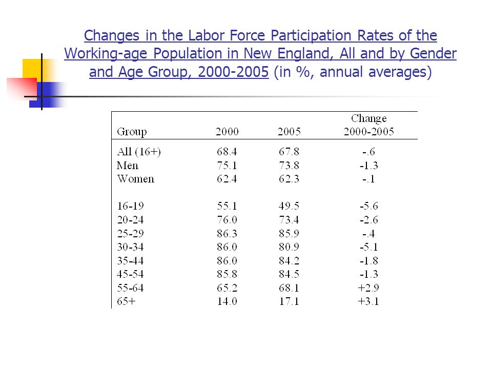 Changes in the Labor Force Participation Rates of the Working-age Population in New England, All and by Gender and Age Group, (in %, annual averages)