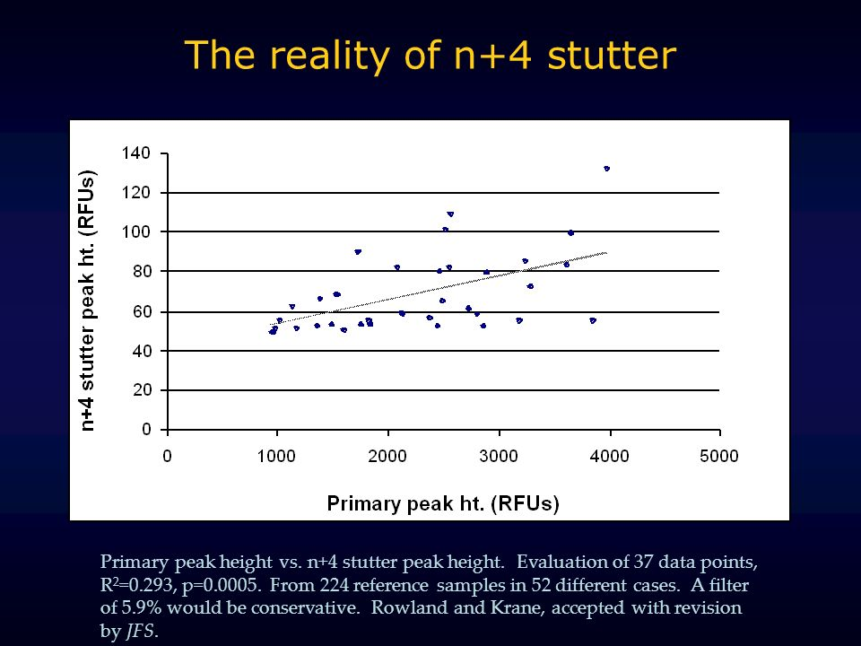 The reality of n+4 stutter Primary peak height vs.