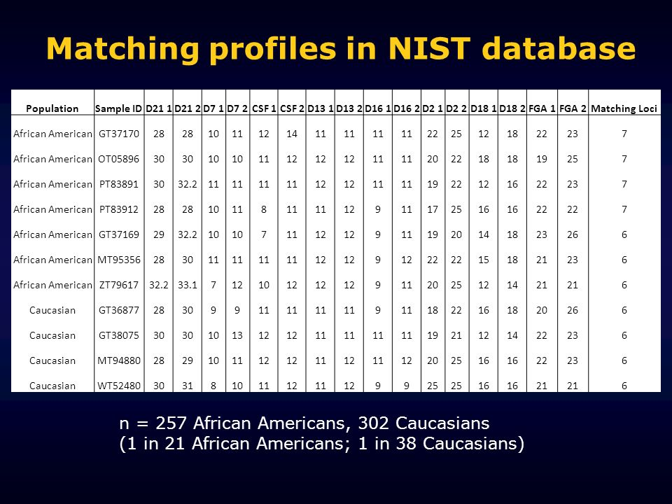 Matching profiles in NIST database PopulationSample IDD21 1D21 2D7 1D7 2CSF 1CSF 2D13 1D13 2D16 1D16 2D2 1D2 2D18 1D18 2FGA 1FGA 2Matching Loci African AmericanGT African AmericanOT African AmericanPT African AmericanPT African AmericanGT African AmericanMT African AmericanZT CaucasianGT CaucasianGT CaucasianMT CaucasianWT n = 257 African Americans, 302 Caucasians (1 in 21 African Americans; 1 in 38 Caucasians)