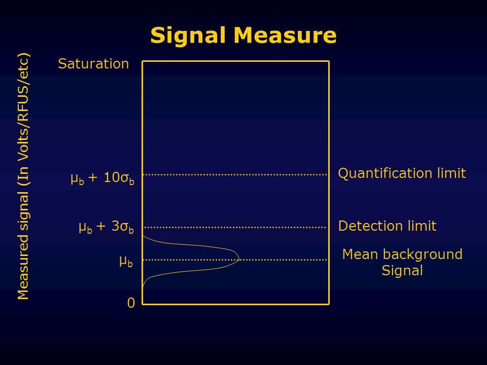 Signal Measure μbμb μ b + 3σ b μ b + 10σ b Mean background Signal Detection limit Quantification limit Measured signal (In Volts/RFUS/etc) Saturation 0