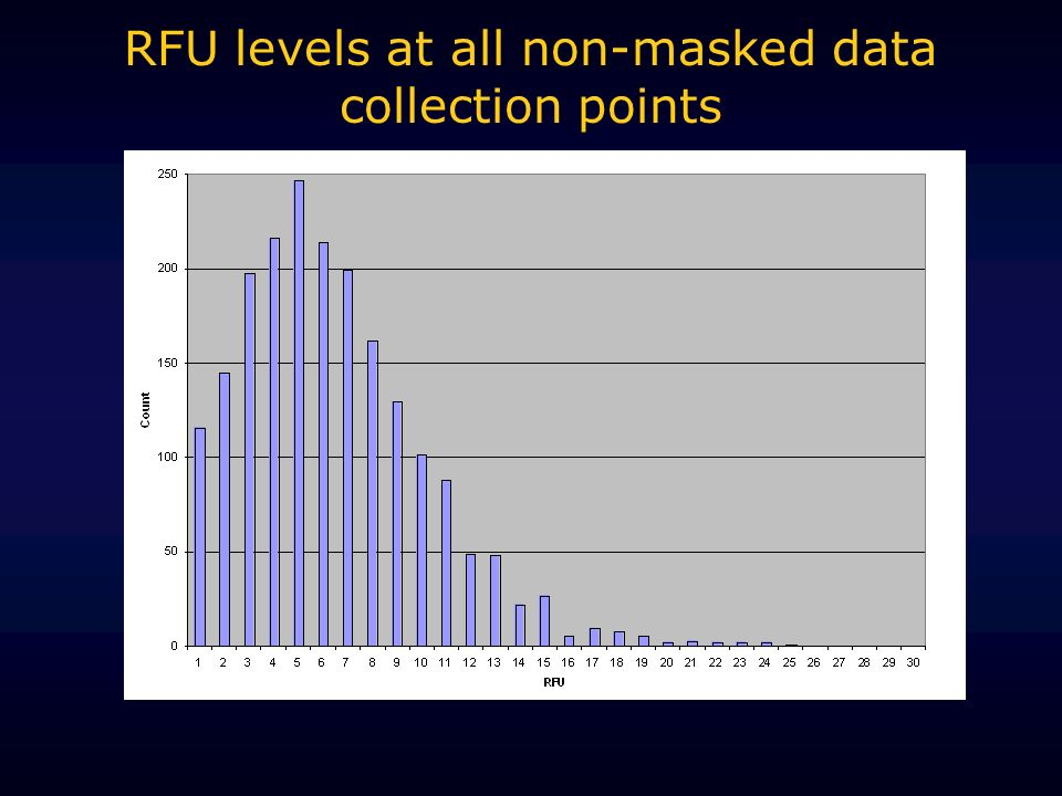 RFU levels at all non-masked data collection points