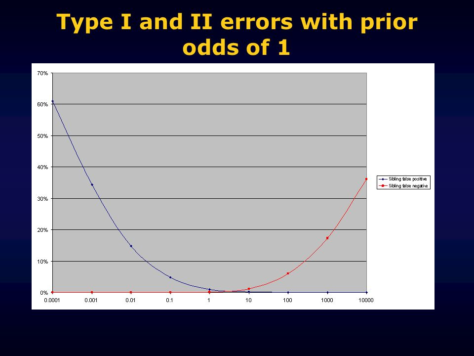 Type I and II errors with prior odds of 1