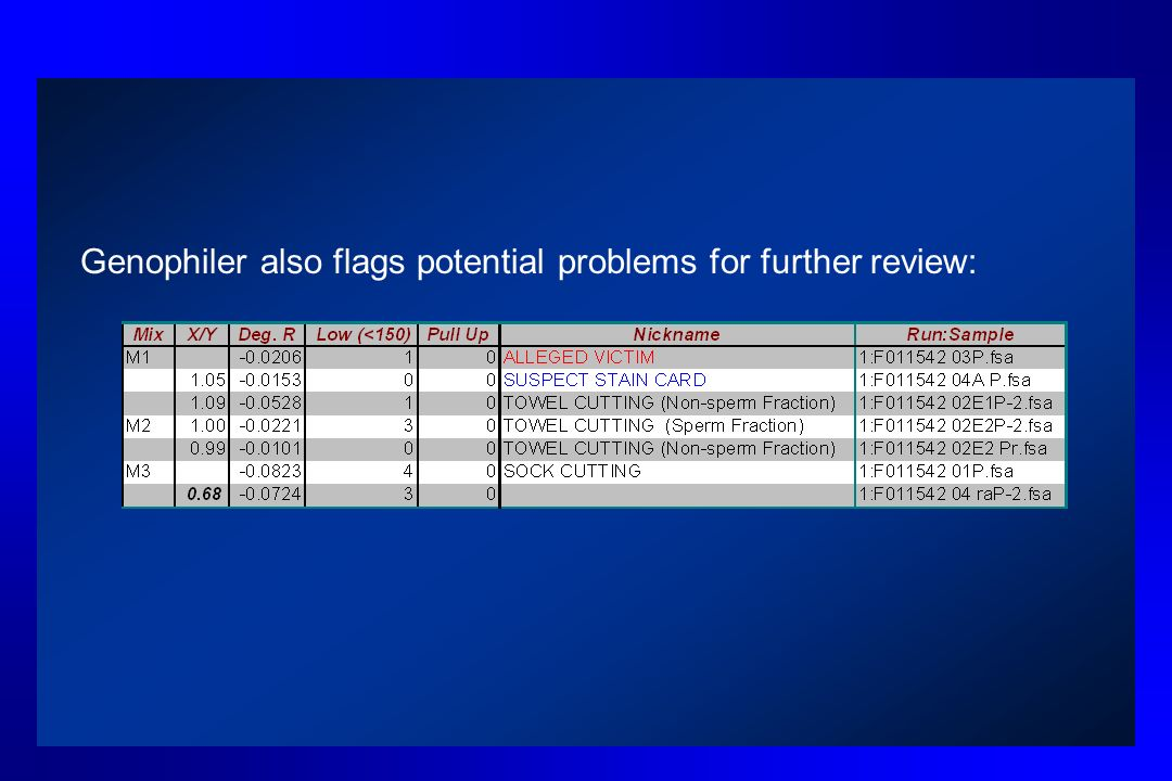 Genophiler also flags potential problems for further review: