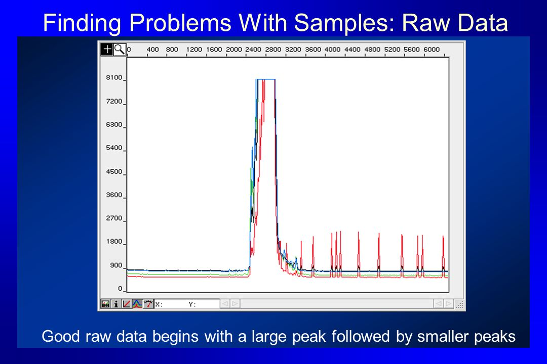 Finding Problems With Samples: Raw Data Good raw data begins with a large peak followed by smaller peaks