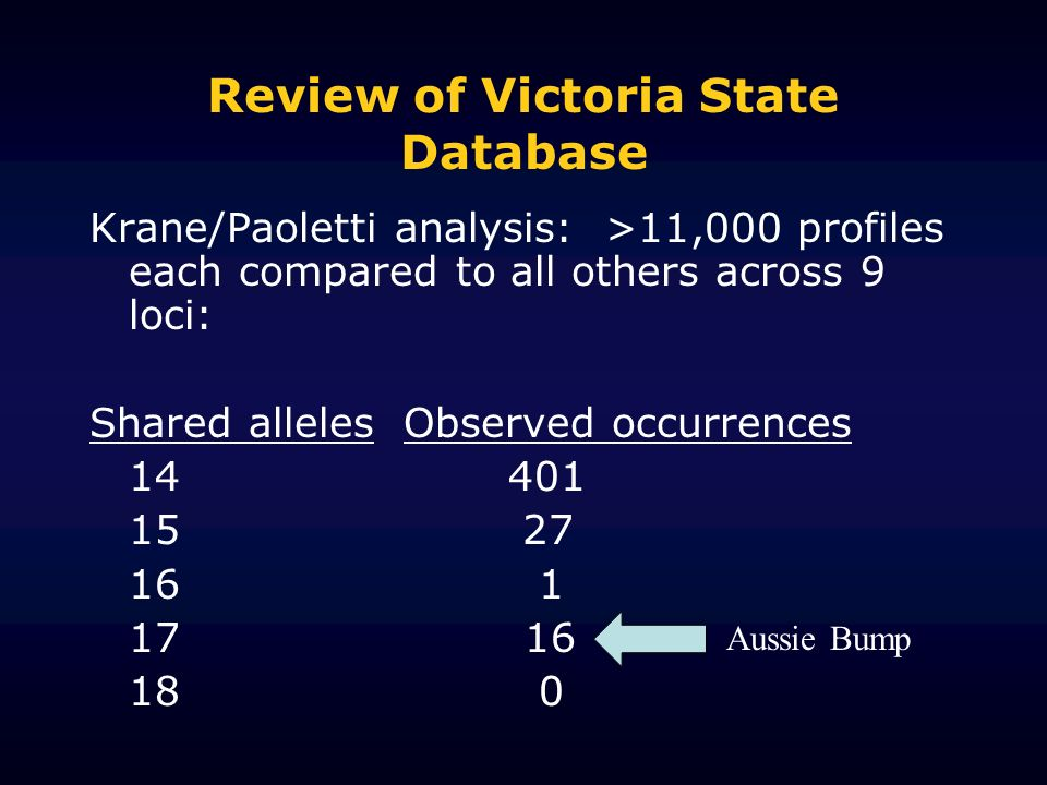 Review of Victoria State Database Krane/Paoletti analysis: >11,000 profiles each compared to all others across 9 loci: Shared allelesObserved occurrences 14 401 15 27 16 1 17 16 18 0 Aussie Bump