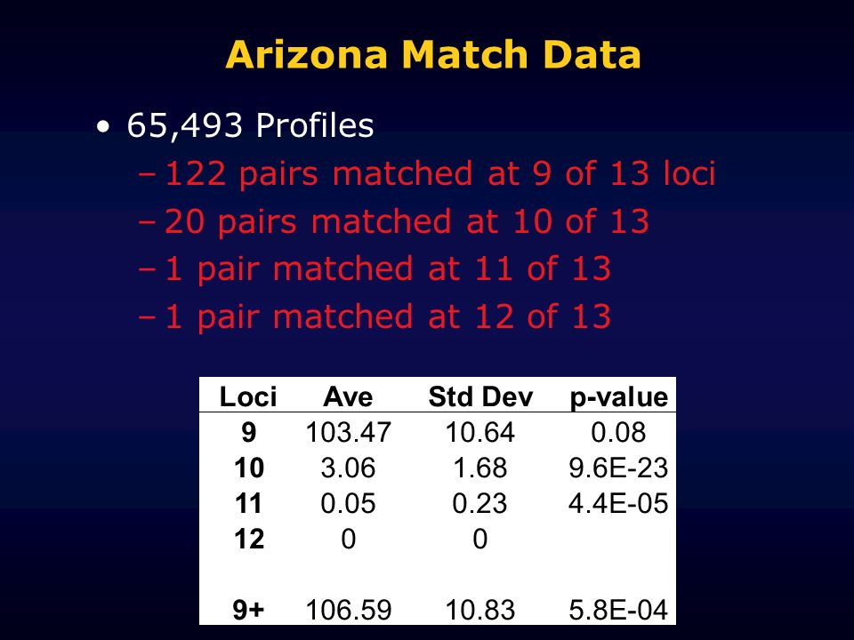 Arizona Match Data 65,493 Profiles –122 pairs matched at 9 of 13 loci –20 pairs matched at 10 of 13 –1 pair matched at 11 of 13 –1 pair matched at 12 of 13 LociAveStd Devp-value 9103.4710.640.08 103.061.689.6E-23 110.050.234.4E-05 1200 9+106.5910.835.8E-04
