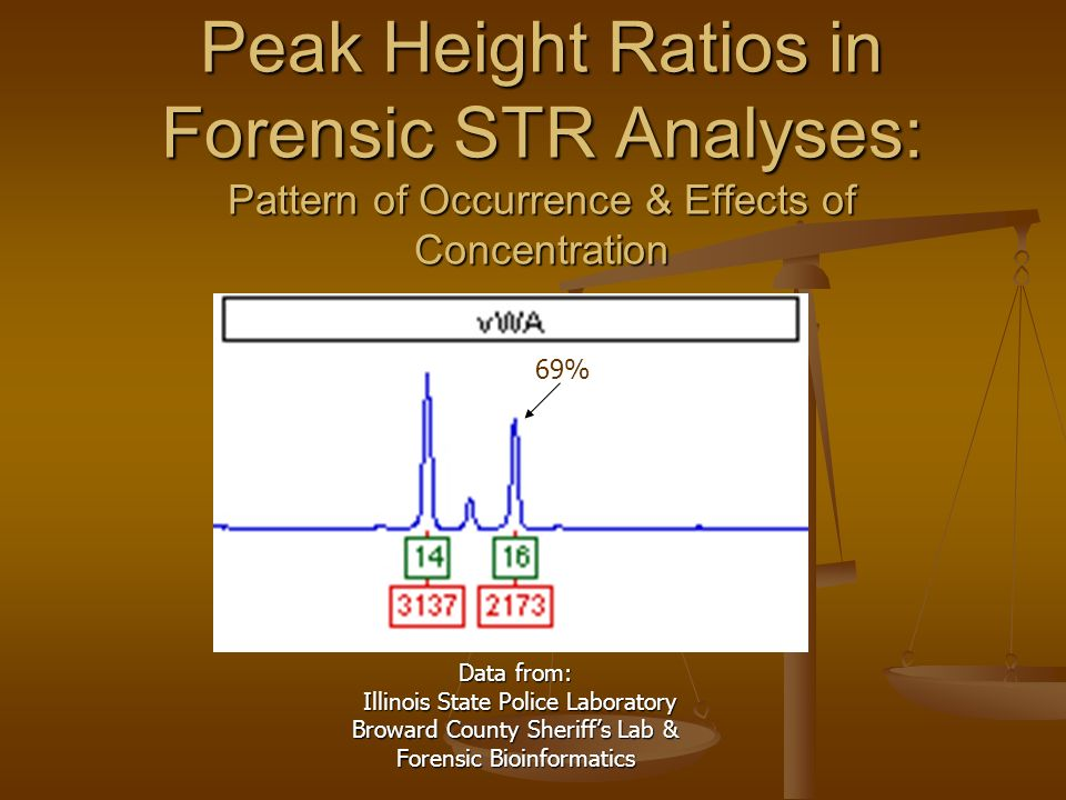Peak Height Ratios in Forensic STR Analyses: Pattern of Occurrence & Effects of Concentration Data from: Illinois State Police Laboratory Illinois State Police Laboratory Broward County Sheriffs Lab & Forensic Bioinformatics 69%