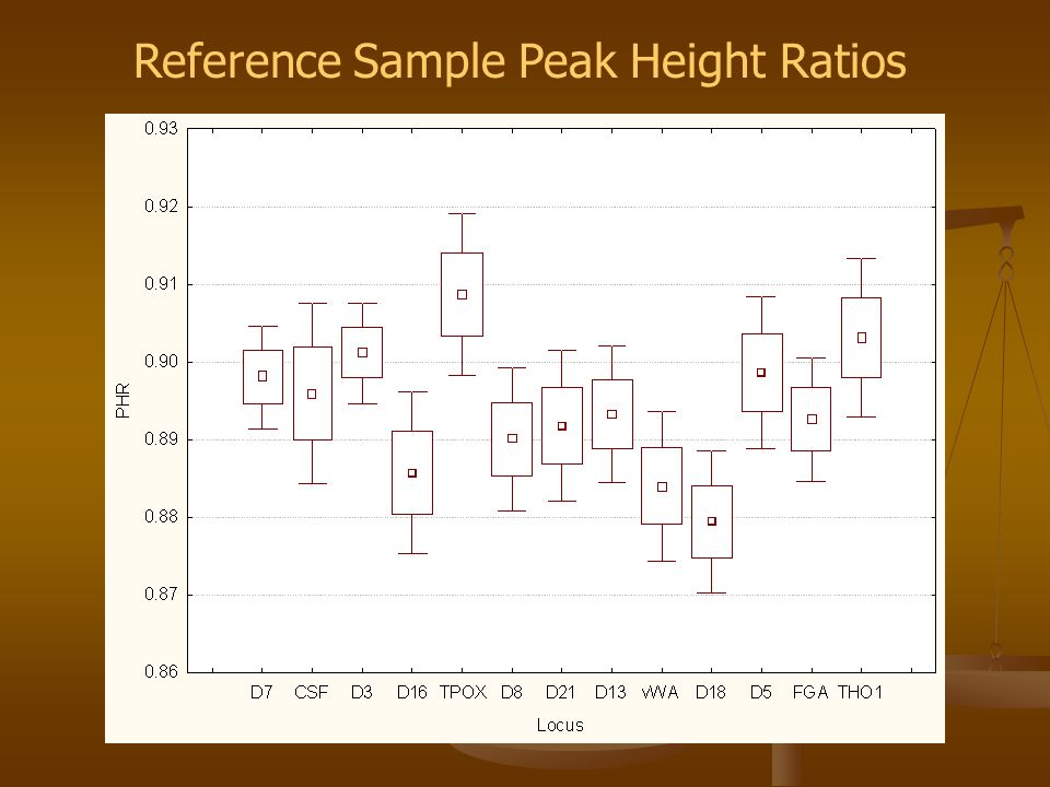 Reference Sample Peak Height Ratios