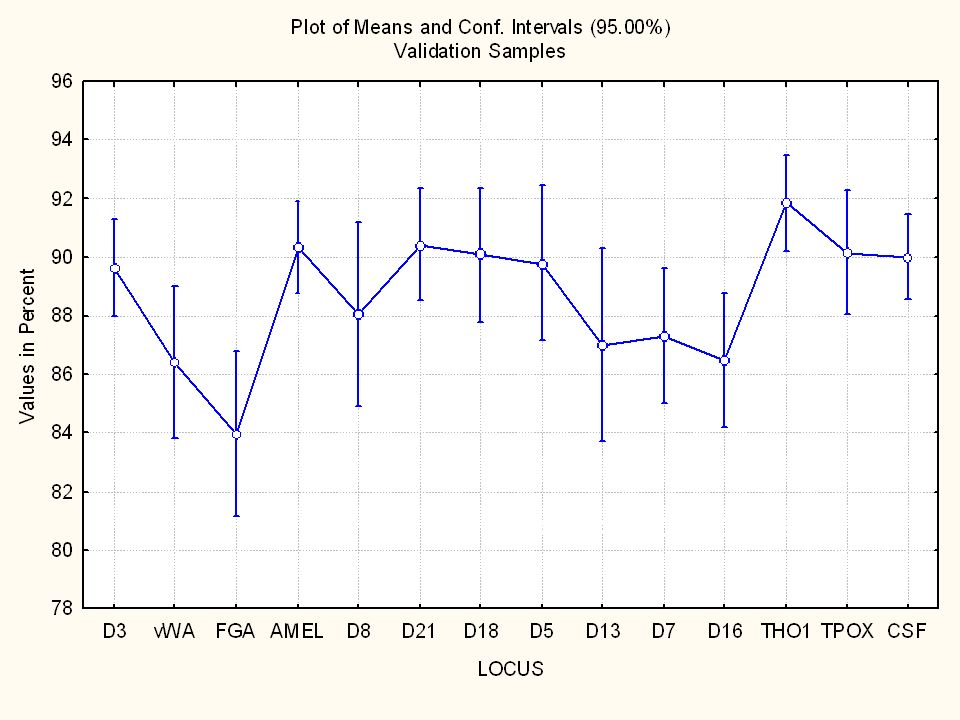 Mean PHR with 95% CI for Each CODIS Locus
