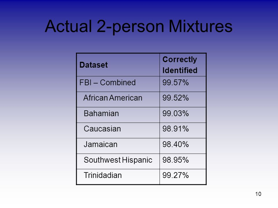 10 Actual 2-person Mixtures Dataset Correctly Identified FBI – Combined99.57% African American99.52% Bahamian99.03% Caucasian98.91% Jamaican98.40% Southwest Hispanic98.95% Trinidadian99.27%