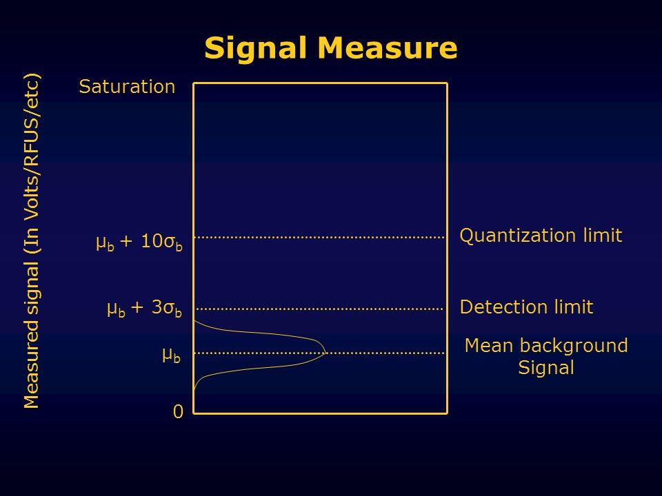 Signal Measure μbμb μ b + 3σ b μ b + 10σ b Mean background Signal Detection limit Quantization limit Measured signal (In Volts/RFUS/etc) Saturation 0