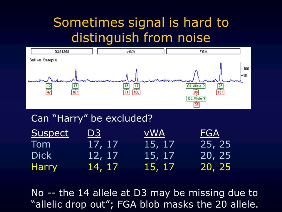 Sometimes signal is hard to distinguish from noise Can Harry be excluded.