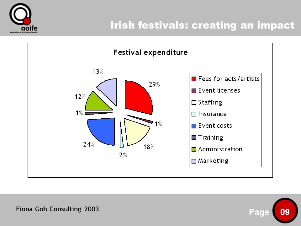 Irish festivals: creating an impact Page 09 Fiona Goh Consulting 2003