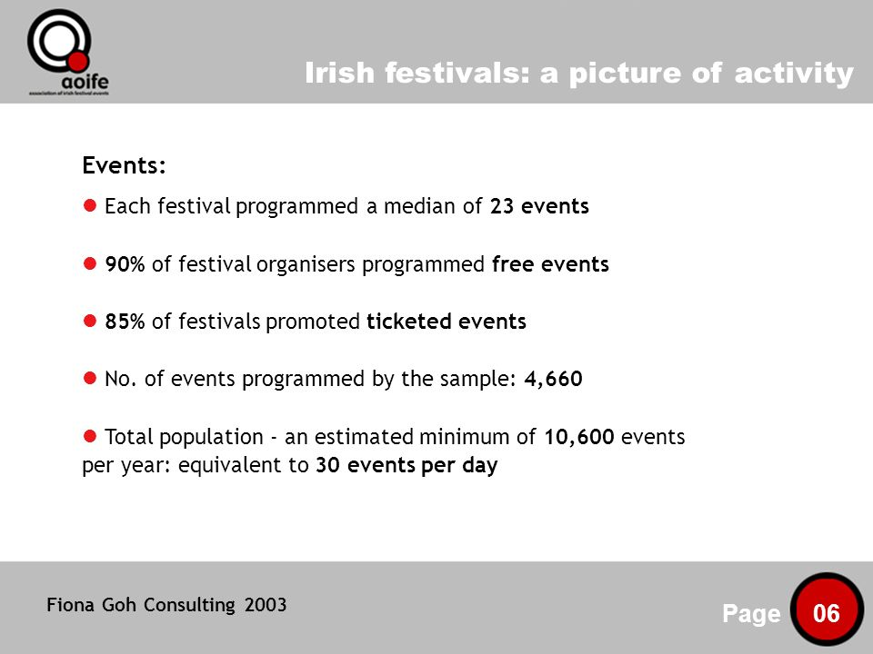 Irish festivals: a picture of activity Page 06 Events: Each festival programmed a median of 23 events 90% of festival organisers programmed free events 85% of festivals promoted ticketed events No.