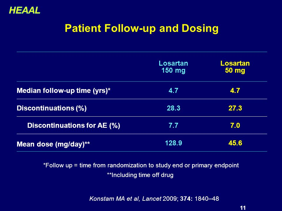 11 Patient Follow-up and Dosing Losartan 150 mg Losartan 50 mg Median follow-up time (yrs)*4.7 Discontinuations (%)28.327.3 Discontinuations for AE (%)7.77.0 Mean dose (mg/day)** 128.945.6 *Follow up = time from randomization to study end or primary endpoint **Including time off drug Konstam MA et al, Lancet 2009; 374: 1840–48