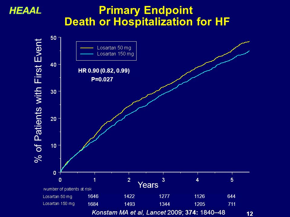 12 Primary Endpoint Death or Hospitalization for HF % of Patients with First Event HR 0.90 (0.82, 0.99) P=0.027 Years Konstam MA et al, Lancet 2009; 374: 1840–48