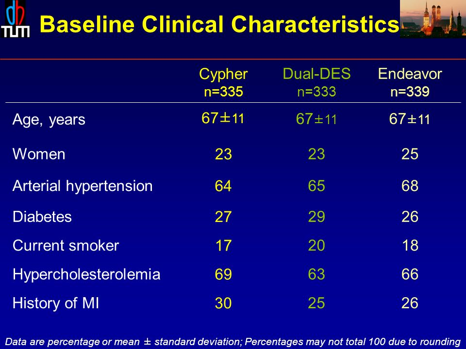 Baseline Clinical Characteristics Dual-DES n=333 Endeavor n=339 Data are percentage or mean ± standard deviation; Percentages may not total 100 due to rounding Cypher n=335 Hypercholesterolemia Current smoker Diabetes Arterial hypertension Women ±11 Age, years 67± 11 History of MI