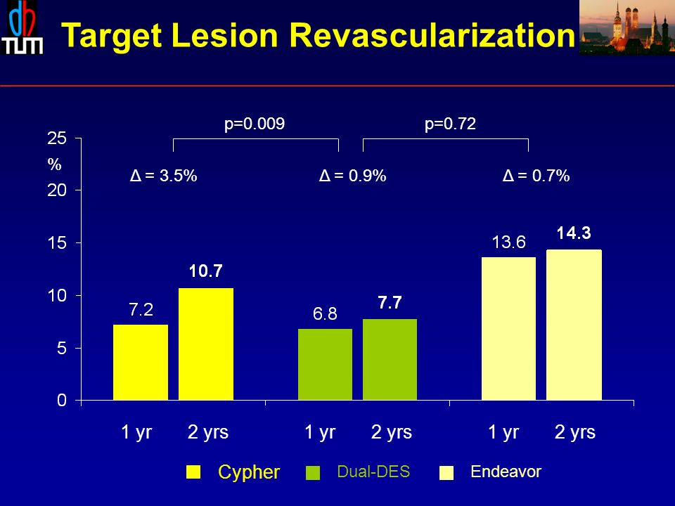 1 yr 2 yrs Δ = 3.5%Δ = 0.7%Δ = 0.9% Endeavor Cypher Dual-DES p=0.009p= yr 2 yrs % Target Lesion Revascularization
