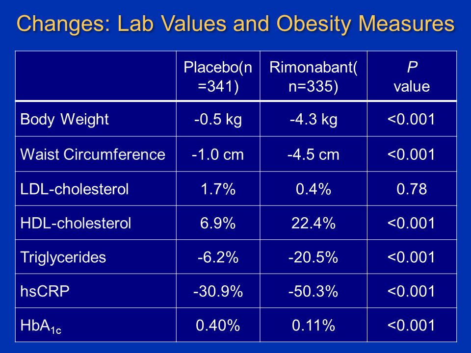 Changes: Lab Values and Obesity Measures Placebo(n =341) Rimonabant( n=335) P value Body Weight-0.5 kg-4.3 kg<0.001 Waist Circumference-1.0 cm-4.5 cm<0.001 LDL-cholesterol1.7%0.4%0.78 HDL-cholesterol6.9%22.4%<0.001 Triglycerides-6.2%-20.5%<0.001 hsCRP-30.9%-50.3%<0.001 HbA 1c 0.40%0.11%<0.001