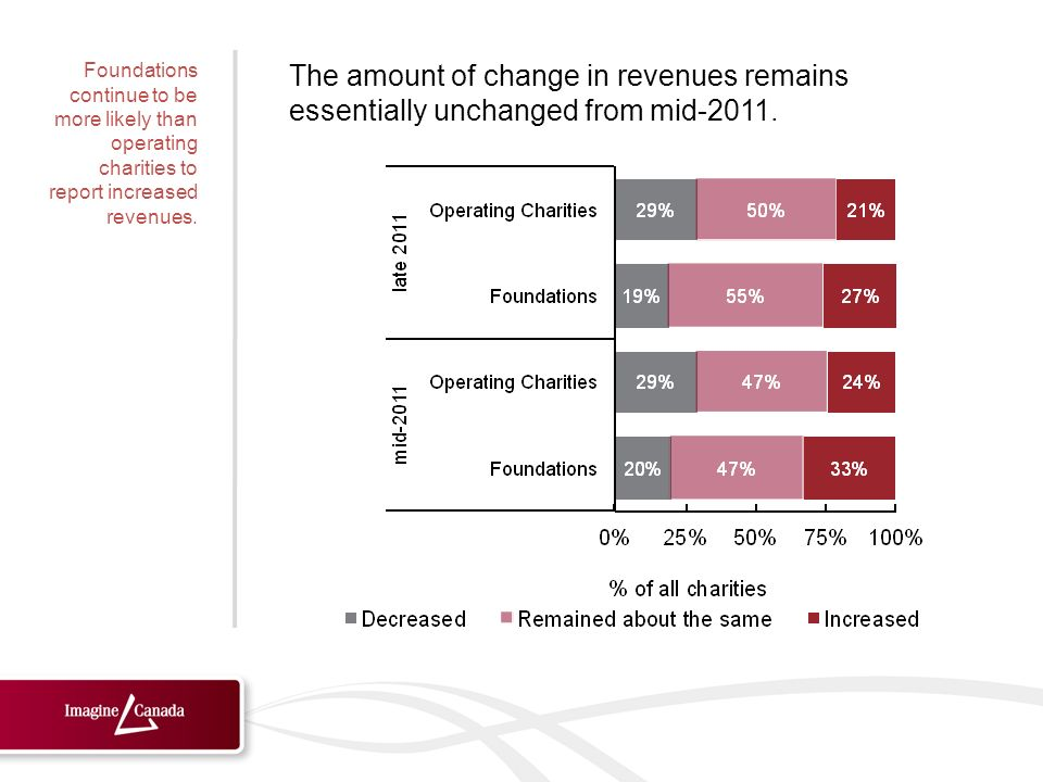 The amount of change in revenues remains essentially unchanged from mid-2011.