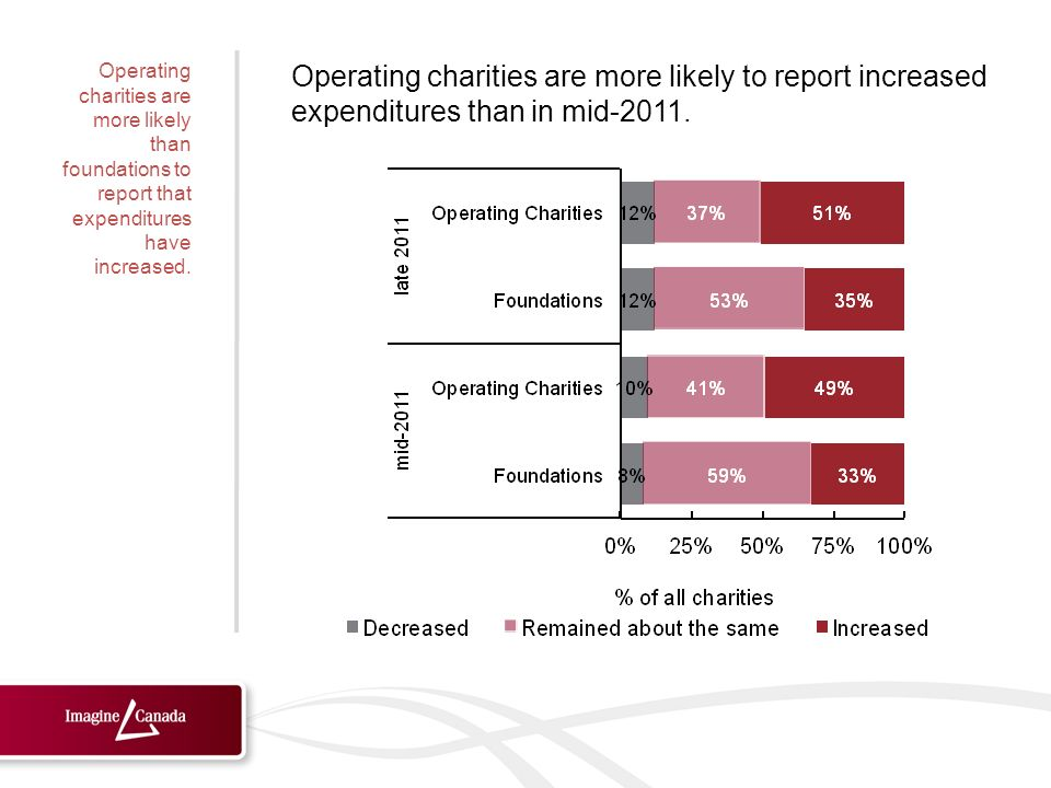 Operating charities are more likely to report increased expenditures than in mid-2011.