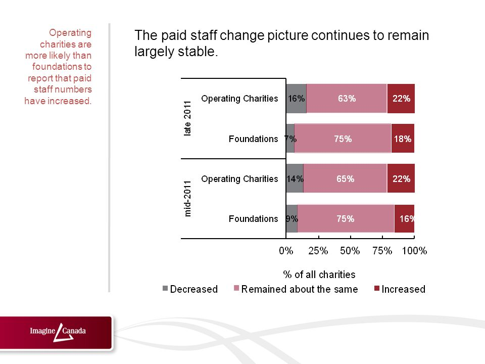 The paid staff change picture continues to remain largely stable.