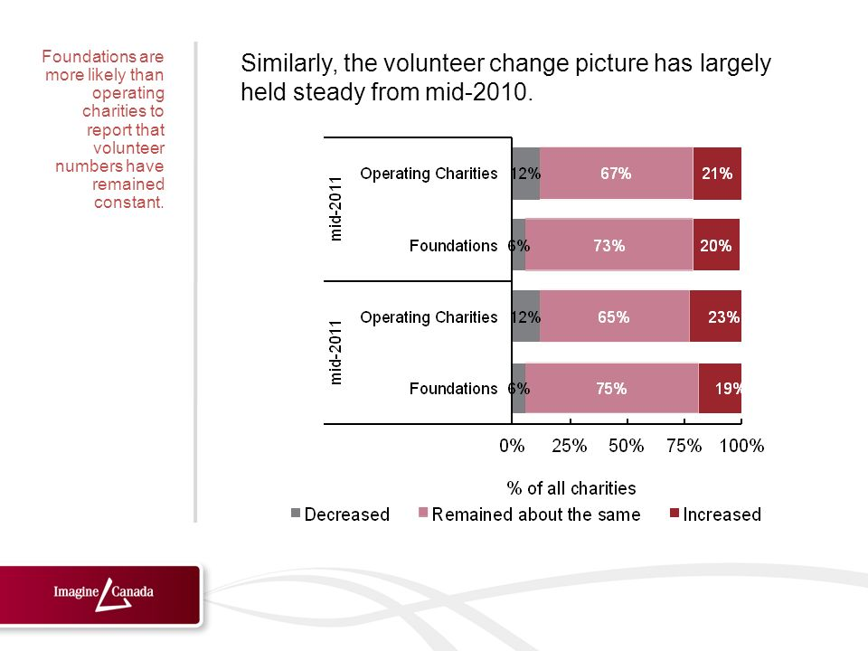 Similarly, the volunteer change picture has largely held steady from mid-2010.