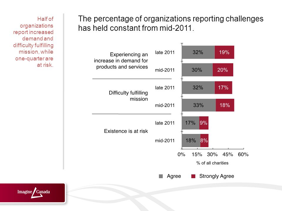 The percentage of organizations reporting challenges has held constant from mid-2011.