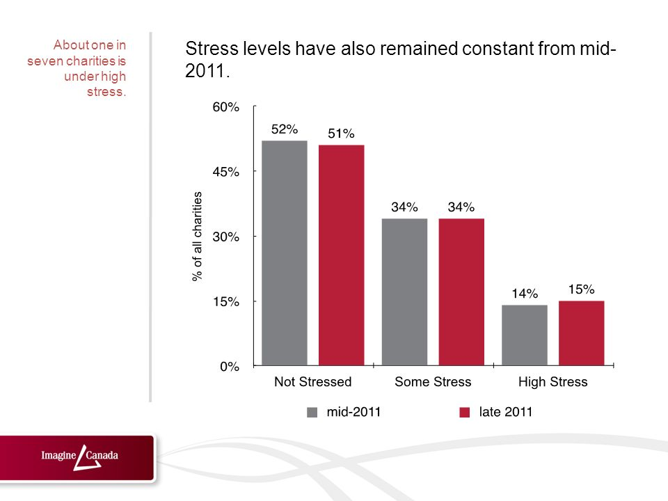 Stress levels have also remained constant from mid