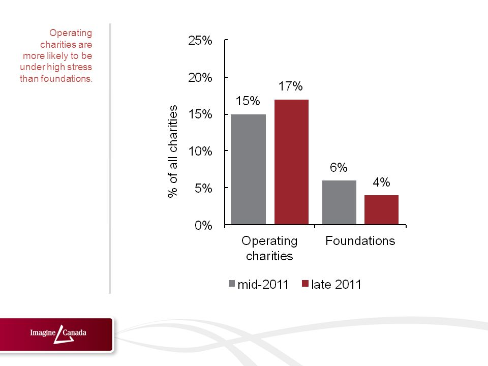 Operating charities are more likely to be under high stress than foundations.