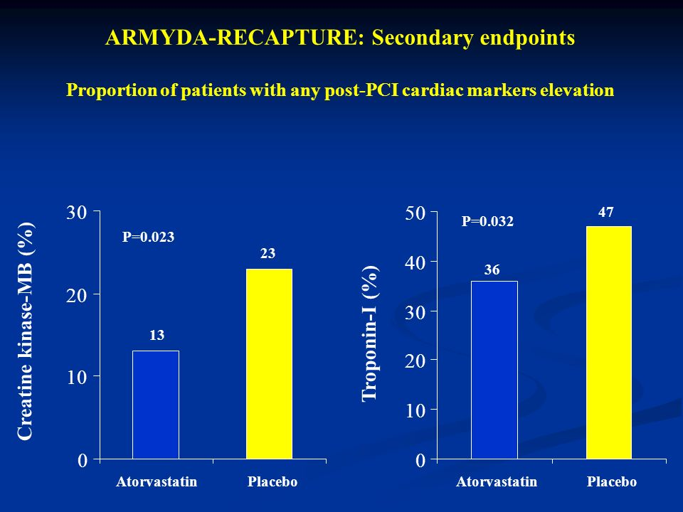 Creatine kinase-MB (%) Troponin-I (%) ARMYDA-RECAPTURE: Secondary endpoints Proportion of patients with any post-PCI cardiac markers elevation P=0.023 P=0.032 0 10 20 30 AtorvastatinPlacebo 13 23 0 10 20 30 40 50 AtorvastatinPlacebo 36 47
