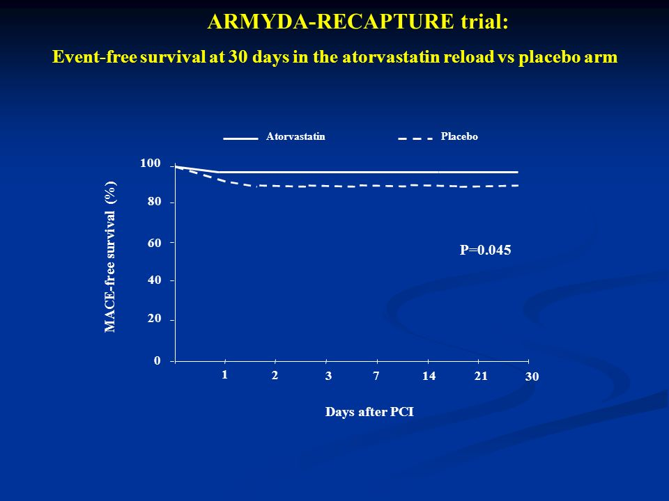 0 20 40 60 80 100 Atorvastatin Placebo 1 2 37 14 21 Days after PCI MACE-free survival (%) 30 P=0.045 ARMYDA-RECAPTURE trial: Event-free survival at 30 days in the atorvastatin reload vs placebo arm