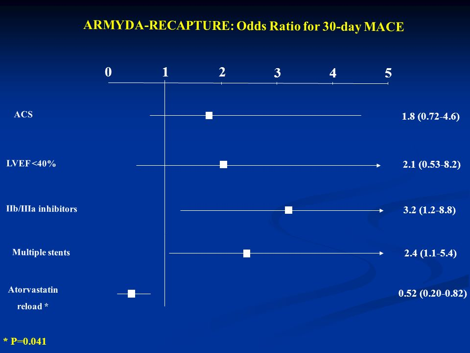 0 12 ARMYDA-RECAPTURE: Odds Ratio for 30-day MACE ACS LVEF <40% IIb/IIIa inhibitors 345 1.8 (0.72-4.6) 2.1 (0.53-8.2) 3.2 (1.2-8.8) Atorvastatin reload * 0.52 (0.20-0.82) Multiple stents 2.4 (1.1-5.4) * P=0.041