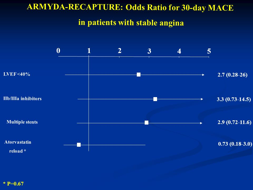 0 12 ARMYDA-RECAPTURE: Odds Ratio for 30-day MACE in patients with stable angina LVEF <40% IIb/IIIa inhibitors 345 2.7 (0.28-26) 3.3 (0.73-14.5) Atorvastatin reload * 0.73 (0.18-3.0) Multiple stents 2.9 (0.72-11.6) * P=0.67