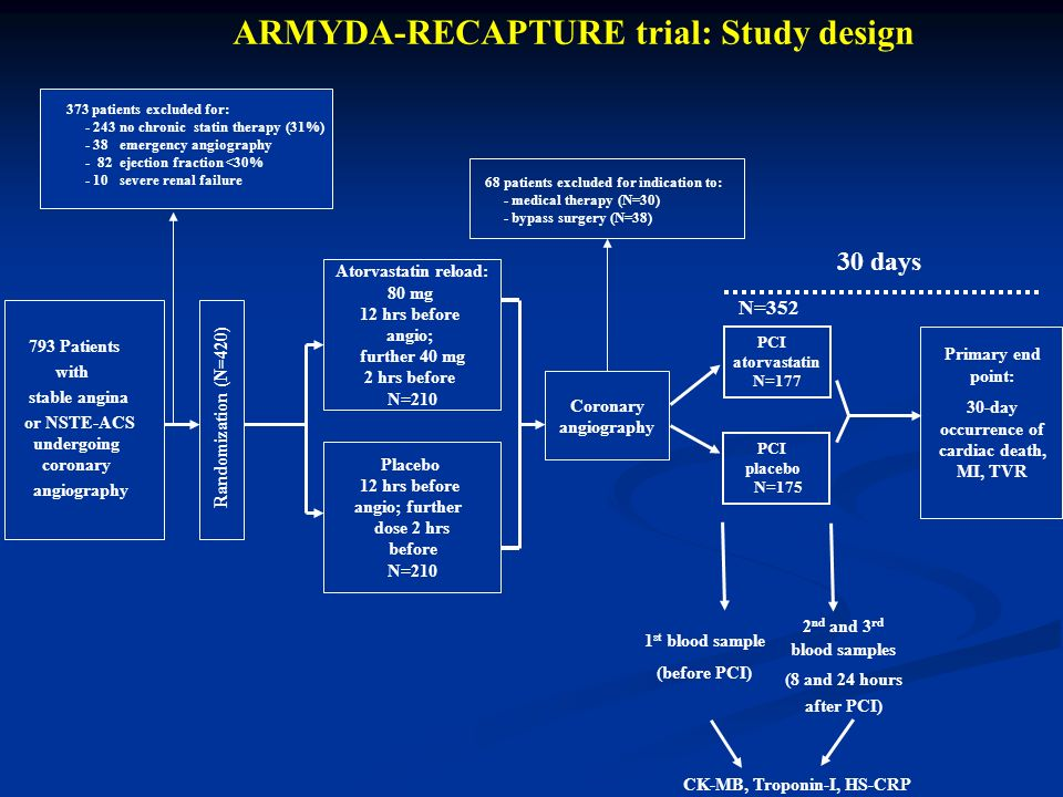 ARMYDA-RECAPTURE trial: Study design 793 Patients with stable angina or NSTE-ACS undergoing coronary angiography Randomization (N=420) Atorvastatin reload: 80 mg 12 hrs before angio; further 40 mg 2 hrs before N=210 Coronary angiography Placebo 12 hrs before angio; further dose 2 hrs before N=210 Primary end point: 30-day occurrence of cardiac death, MI, TVR 1 st blood sample (before PCI) CK-MB, Troponin-I, HS-CRP 2 nd and 3 rd blood samples (8 and 24 hours after PCI) 30 days 373 patients excluded for: - 243 no chronic statin therapy (31%) - 38 emergency angiography - 82 ejection fraction <30% - 10 severe renal failure PCI atorvastatin N=177 PCI placebo N=175 68 patients excluded for indication to: - medical therapy (N=30) - bypass surgery (N=38) N=352