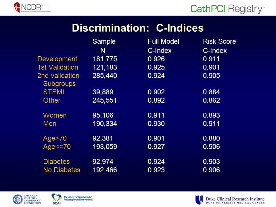 Discrimination: C-Indices SampleFull ModelRisk Score N C-Index C-Index Development181, st Validation121, nd validation285, Subgroups STEMI 39, Other 245, Women 95, Men 190, Age>70 92, Age<=70 193, Diabetes92, No Diabetes192,