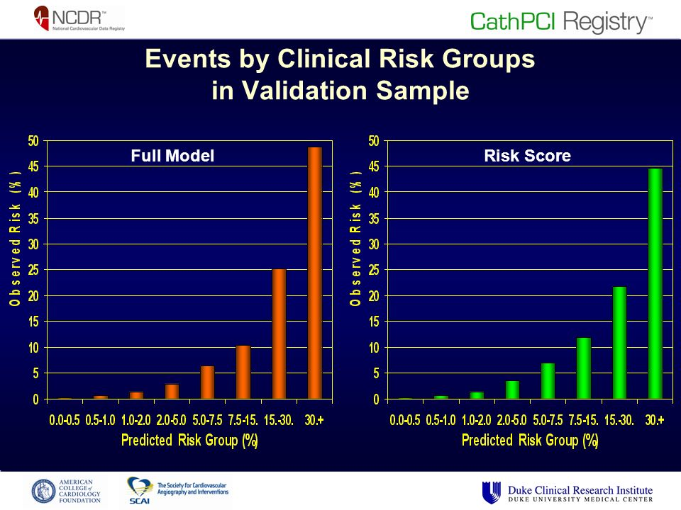 Events by Clinical Risk Groups in Validation Sample Full ModelRisk Score