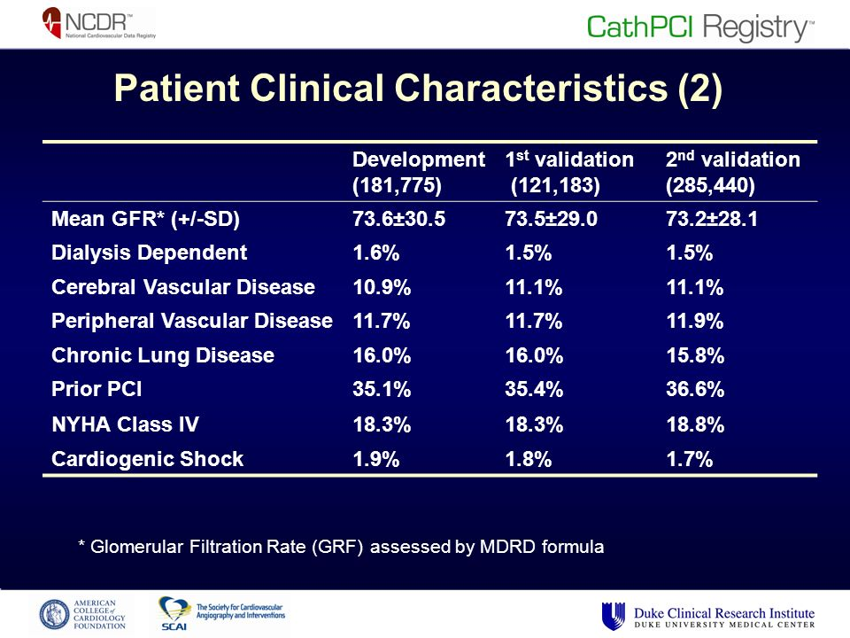 Patient Clinical Characteristics (2) Development (181,775) 1 st validation (121,183) 2 nd validation (285,440) Mean GFR* (+/-SD)73.6± ± ±28.1 Dialysis Dependent1.6%1.5% Cerebral Vascular Disease10.9%11.1% Peripheral Vascular Disease11.7% 11.9% Chronic Lung Disease16.0% 15.8% Prior PCI35.1%35.4%36.6% NYHA Class IV18.3% 18.8% Cardiogenic Shock1.9%1.8%1.7% * Glomerular Filtration Rate (GRF) assessed by MDRD formula