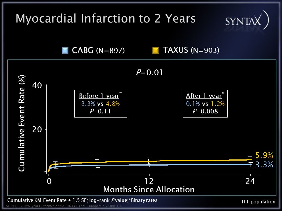 ESC 2009 Two-year Outcomes of the SYNTAX Trial Kappetein Slide 10 Myocardial Infarction to 2 Years 3.3% 5.9% Months Since Allocation Cumulative Event Rate (%) ITT population P=0.01 TAXUS (N=903) CABG (N=897) Cumulative KM Event Rate ± 1.5 SE; log-rank P value;*Binary rates Before 1 year * 3.3% vs 4.8% P=0.11 After 1 year * 0.1% vs 1.2% P=0.008