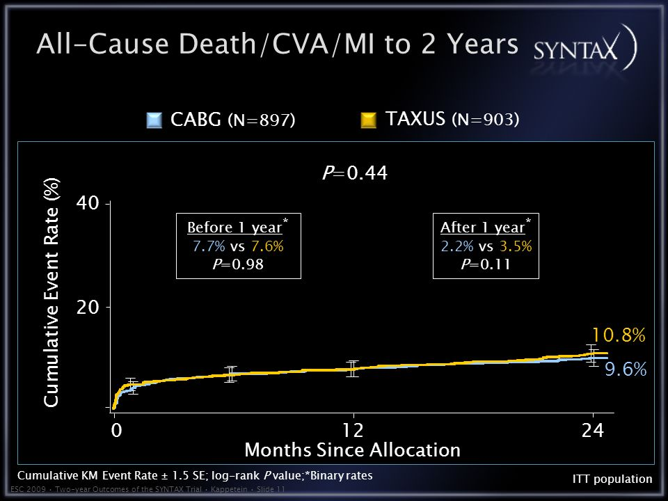 ESC 2009 Two-year Outcomes of the SYNTAX Trial Kappetein Slide 11 All-Cause Death/CVA/MI to 2 Years P= Months Since Allocation Cumulative Event Rate (%) ITT population 9.6% 10.8% TAXUS (N=903) CABG (N=897) Cumulative KM Event Rate ± 1.5 SE; log-rank P value;*Binary rates Before 1 year * 7.7% vs 7.6% P=0.98 After 1 year * 2.2% vs 3.5% P=0.11