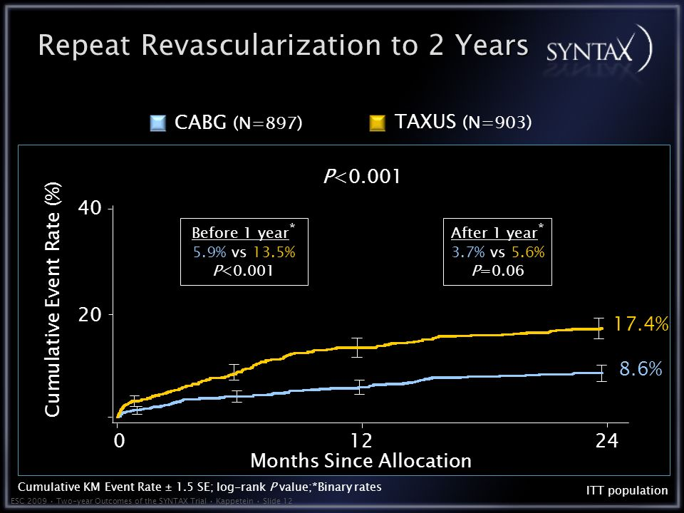 ESC 2009 Two-year Outcomes of the SYNTAX Trial Kappetein Slide 12 Repeat Revascularization to 2 Years 8.6% 17.4% Months Since Allocation Cumulative Event Rate (%) ITT population P<0.001 TAXUS (N=903) CABG (N=897) Cumulative KM Event Rate ± 1.5 SE; log-rank P value;*Binary rates Before 1 year * 5.9% vs 13.5% P<0.001 After 1 year * 3.7% vs 5.6% P=0.06