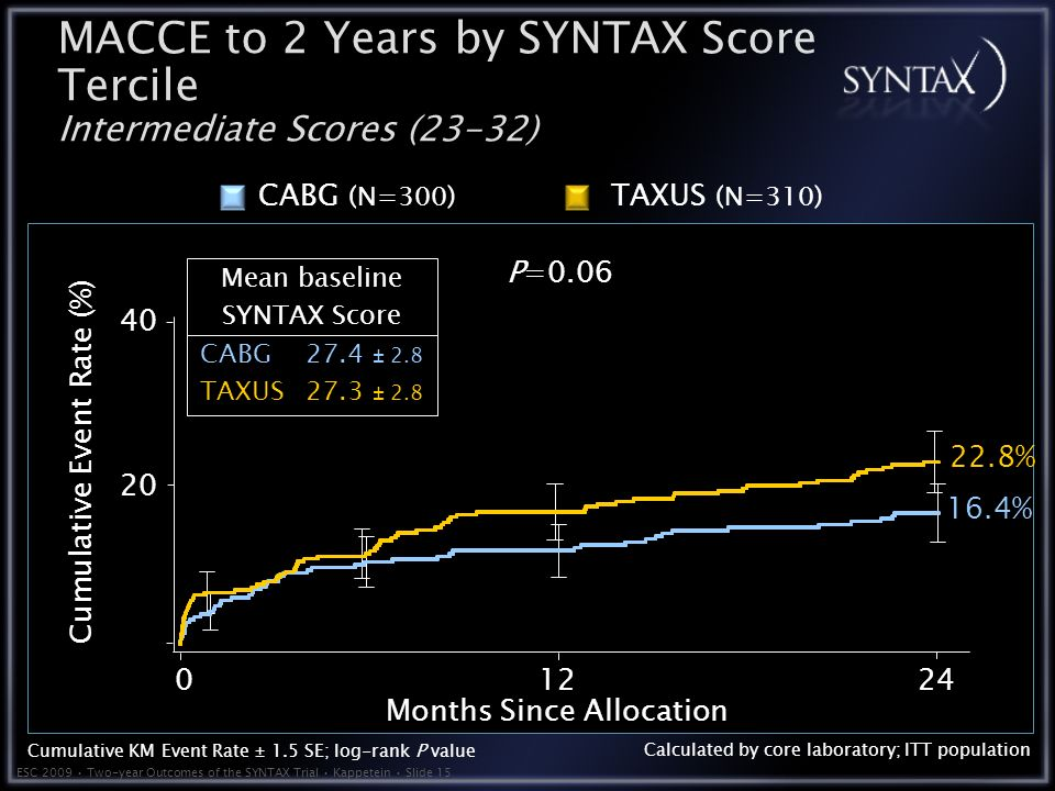 ESC 2009 Two-year Outcomes of the SYNTAX Trial Kappetein Slide Months Since Allocation Cumulative Event Rate (%) Calculated by core laboratory; ITT population MACCE to 2 Years by SYNTAX Score Tercile Intermediate Scores (23-32) TAXUS (N=310) CABG (N=300) P= % 16.4% Mean baseline SYNTAX Score CABG27.4 ± 2.8 TAXUS27.3 ± 2.8 Cumulative KM Event Rate ± 1.5 SE; log-rank P value 20 40