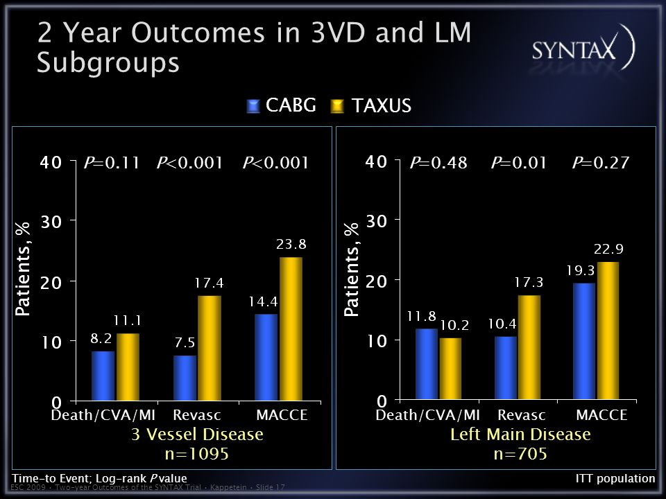 ESC 2009 Two-year Outcomes of the SYNTAX Trial Kappetein Slide 17 TAXUS CABG Patients, % ITT population Death/CVA/MIMACCERevasc Time-to Event; Log-rank P value P=0.11P<0.001 Death/CVA/MIMACCERevasc P=0.48P=0.01P= Year Outcomes in 3VD and LM Subgroups 3 Vessel Disease n=1095 Left Main Disease n=705