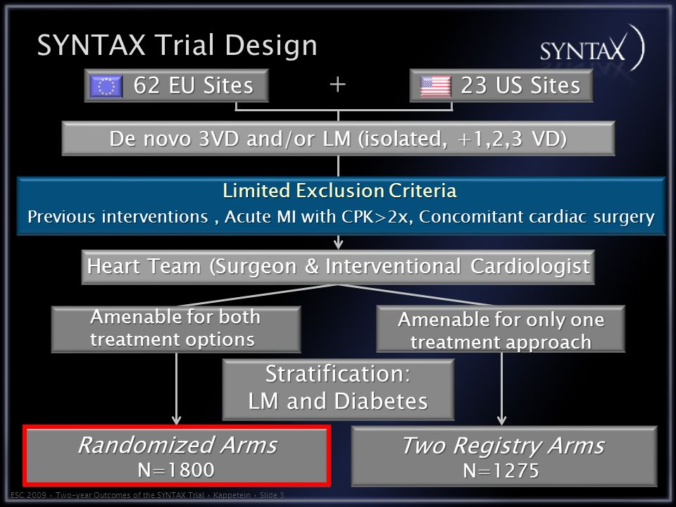 ESC 2009 Two-year Outcomes of the SYNTAX Trial Kappetein Slide 3 SYNTAX Trial Design De novo 3VD and/or LM (isolated, +1,2,3 VD) Limited Exclusion Criteria Previous interventions, Acute MI with CPK>2x, Concomitant cardiac surgery Previous interventions, Acute MI with CPK>2x, Concomitant cardiac surgery Two Registry Arms N=1275 Randomized Arms N=1800 Heart Team (Surgeon & Interventional Cardiologist Amenable for only one treatment approach Amenable for both treatment options Stratification: LM and Diabetes 23 US Sites 62 EU Sites +